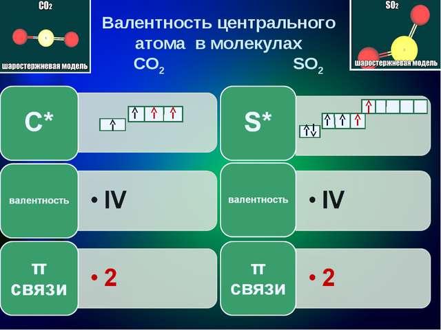Валентность центрального атома в молекулах CO2 SO2