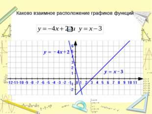 Каково взаимное расположение графиков функций