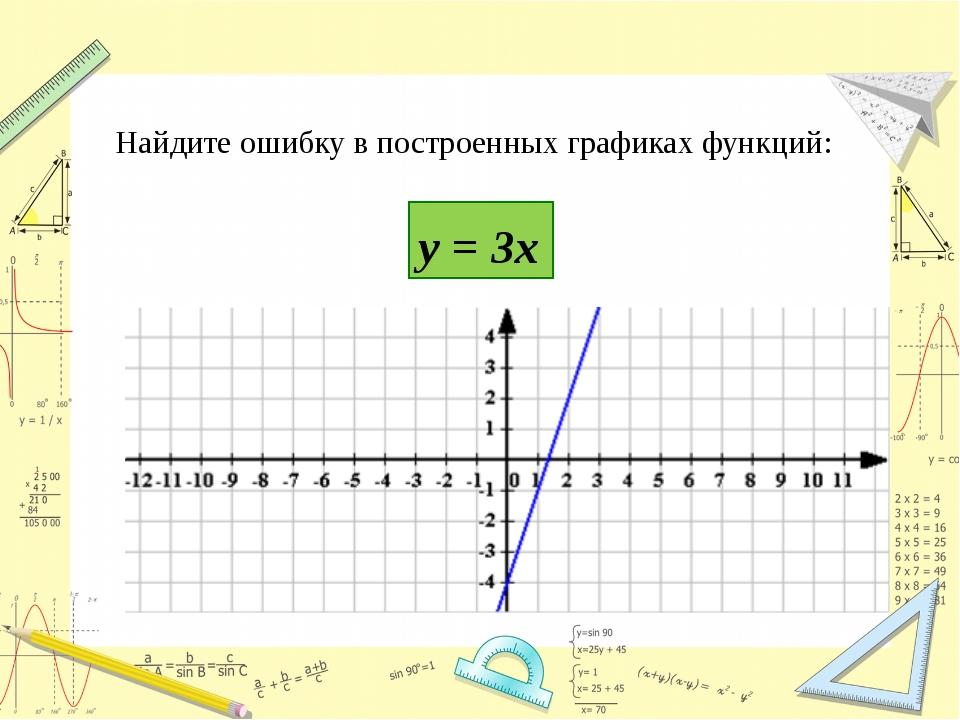 постройте график функции 3 х 2х+3