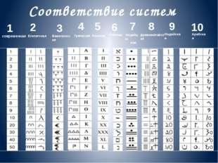 1 число - необходимо сложить все цифры числового ряда даты рождения 2+8+7+1+8