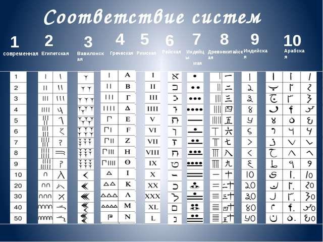 1 число - необходимо сложить все цифры числового ряда даты рождения 2+8+7+1+8...