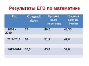 Результаты ЕГЭ по математике Год Средний балл Средний балл по региону Средний