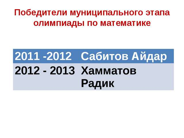 Победители муниципального этапа олимпиады по математике 2011 -2012 СабитовАйд...