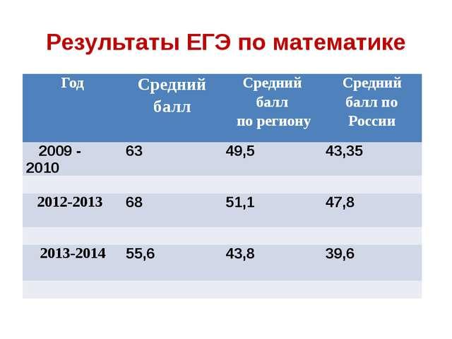 Результаты ЕГЭ по математике Год Средний балл Средний балл по региону Средний...