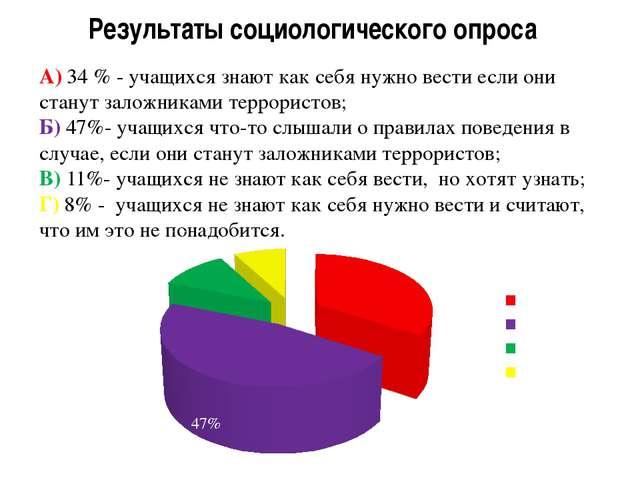 Результаты социологического опроса А) 34 % - учащихся знают как себя нужно ве...