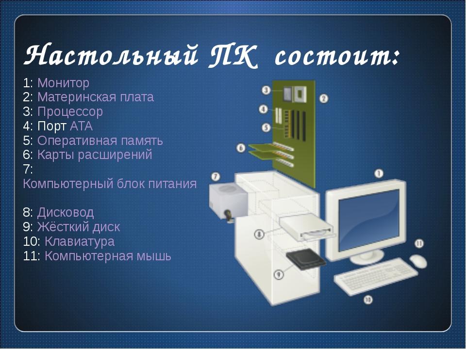 Настольный ПК состоит: 1: Монитор 2: Материнская плата 3: Процессор 4: Порт A...