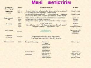 Әдістемелік жұмыс түрлеріЖылыТақырыбы,мазмұныНәтижесі Конференция , семина