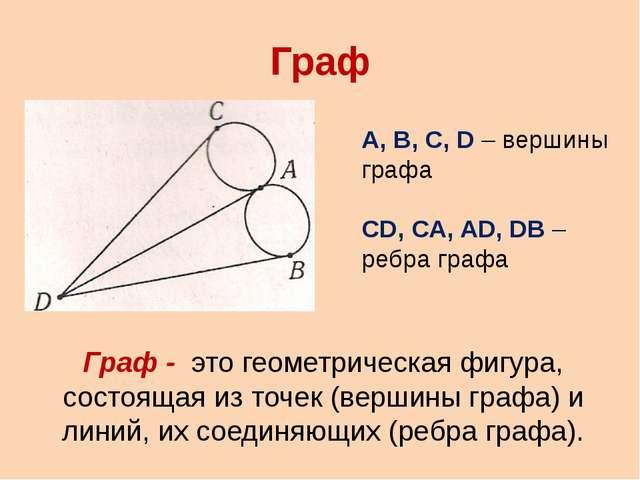 Граф Граф - это геометрическая фигура, состоящая из точек (вершины графа) и л...