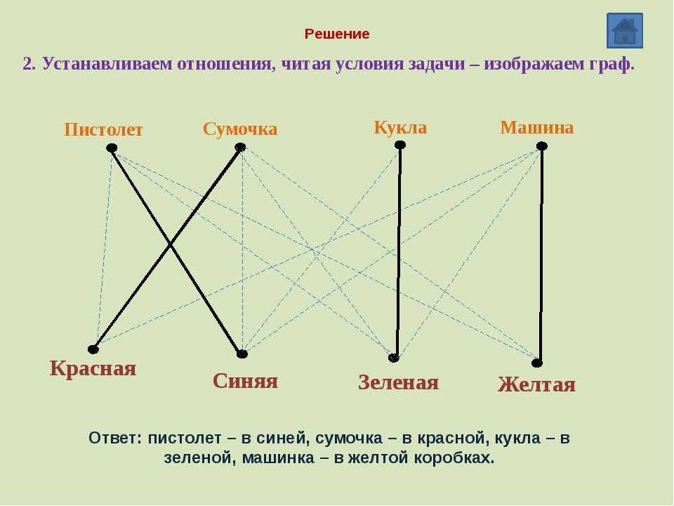 Решение 2. Устанавливаем отношения, читая условия задачи – изображаем граф. В...