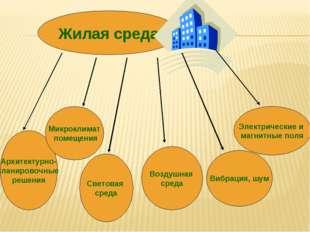 Жилая среда Архитектурно- планировочные решения Микроклимат помещения Светова