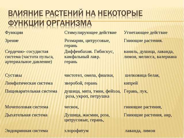ФункцииСтимулирующее действиеУгнетающее действие ЗрениеРозмарин, цитрусов...