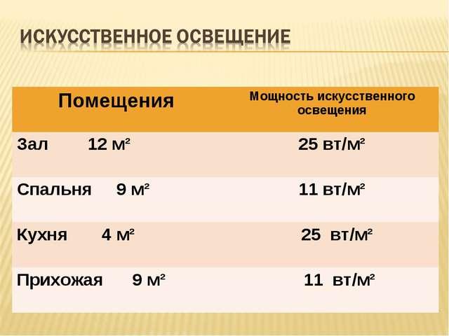 Помещения Мощность искусственного освещения Зал 12 м²25 вт/м² Спальня 9 м...