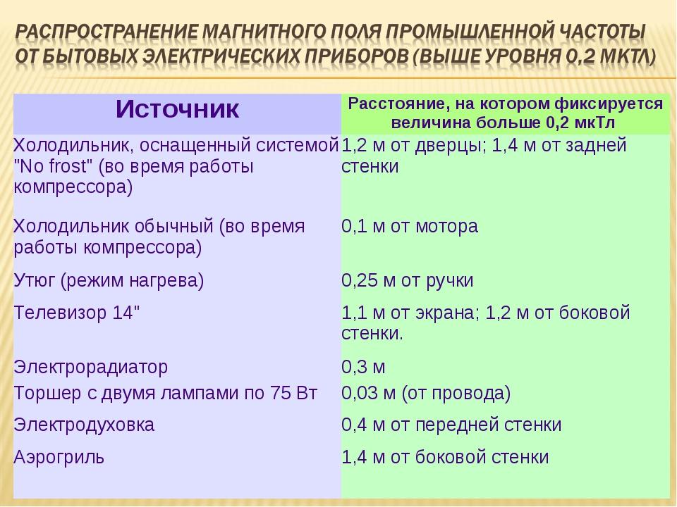 ИсточникРасстояние, на котором фиксируется величина больше 0,2 мкТл  Холоди...