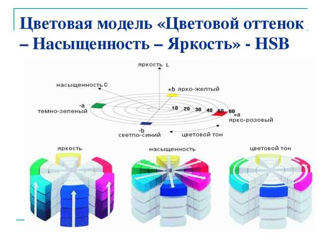 Цветовая модель «Цветовой оттенок – Насыщенность – Яркость» - HSB