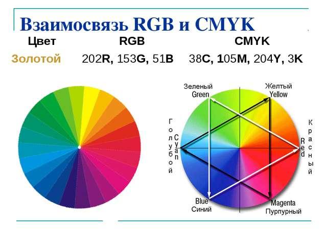Взаимосвязь RGB и CMYK Цвет RGBCMYK Золотой 202R, 153G, 51B38C, 105M, 204...