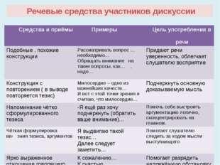 Речевые средства участников дискуссии Средства и приёмы Примеры Цельупотребл