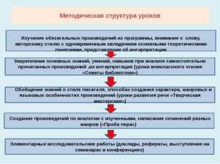 Методическая структура уроков Изучение обязательных произведений из программы
