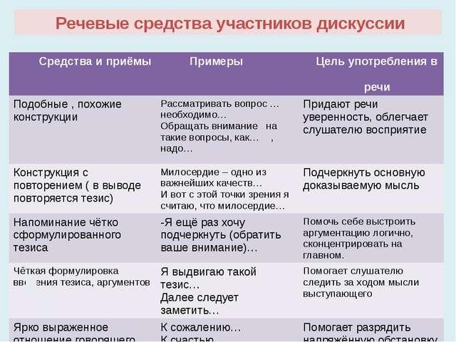 Речевые средства участников дискуссии Средства и приёмы Примеры Цельупотребл...