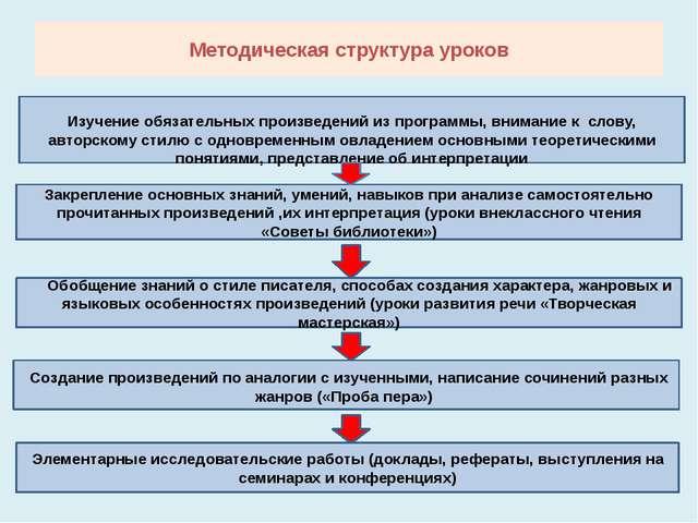 Методическая структура уроков Изучение обязательных произведений из программы...