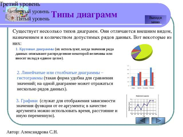 Построение круговой диаграммы Автор: Александрова С.Н. Дана таблица, отражающ...