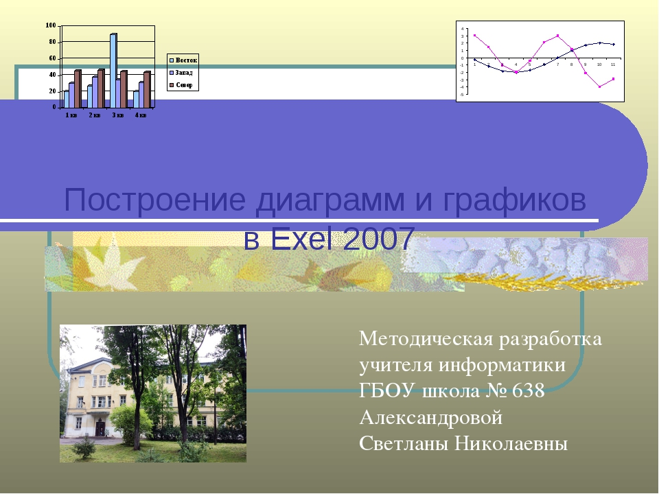 Автор: Александрова С.Н. Зачем строить диаграммы? наглядного представления ин...