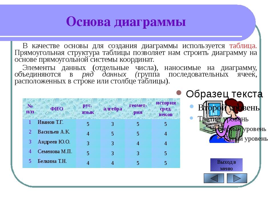 Автор: Александрова С.Н. Типы диаграмм 1. Круговые диаграммы (их используют,...