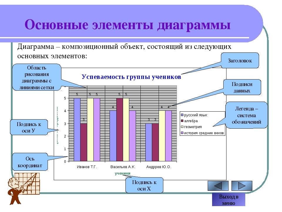 Построение диаграммы Выбирая тип графического представления данных (график, г...
