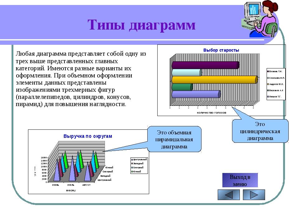 Типы диаграмм Автор: Александрова С.Н. Любая диаграмма представляет собой одн...