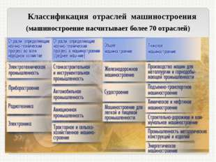 Классификация отраслей машиностроения (машиностроение насчитывает более 70 о