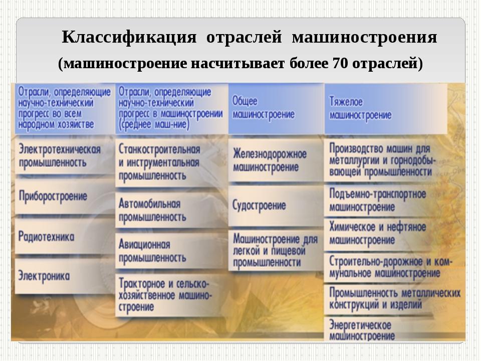 Классификация отраслей машиностроения (машиностроение насчитывает более 70 о...