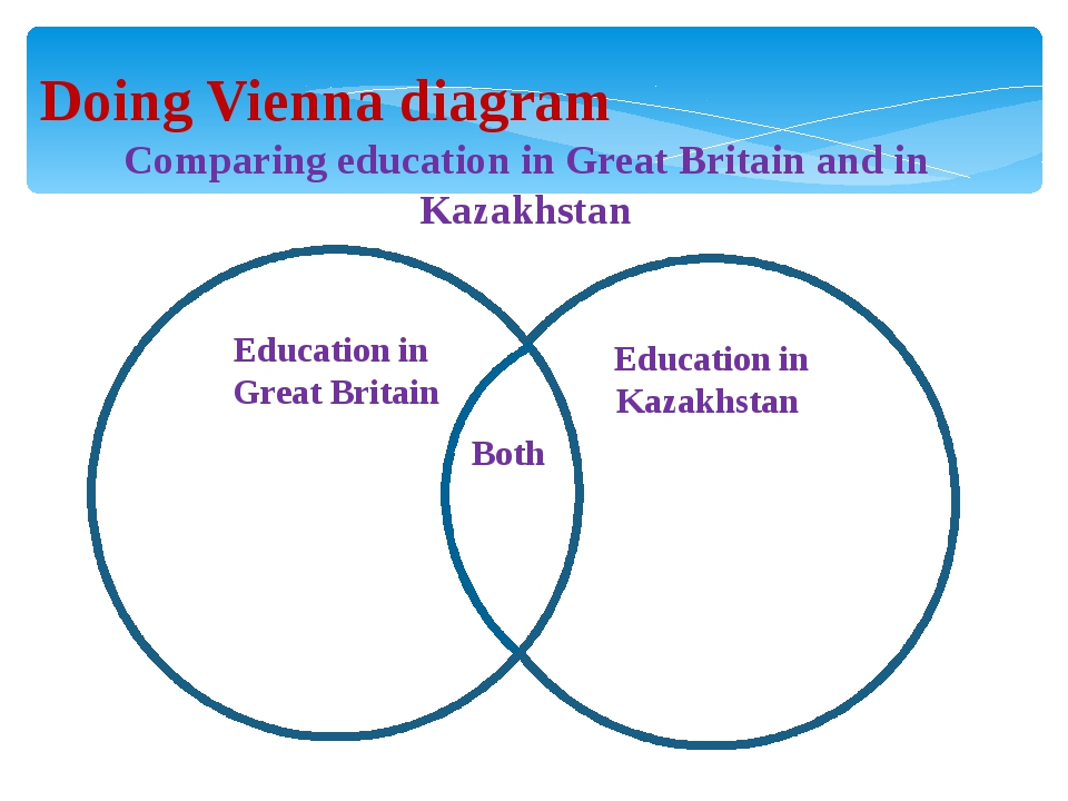 Doing Vienna diagram Comparing education in Great Britain and in Kazakhstan E...