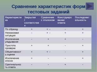 Сравнение характеристик форм тестовых заданий Характеристика Закрытая /соотве