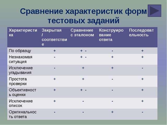 Сравнение характеристик форм тестовых заданий Характеристика Закрытая /соотве...