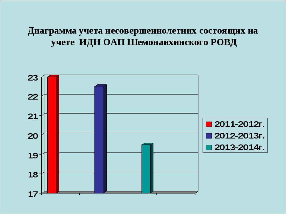 Диаграмма учета несовершеннолетних состоящих на учете ИДН ОАП Шемонаихинского...