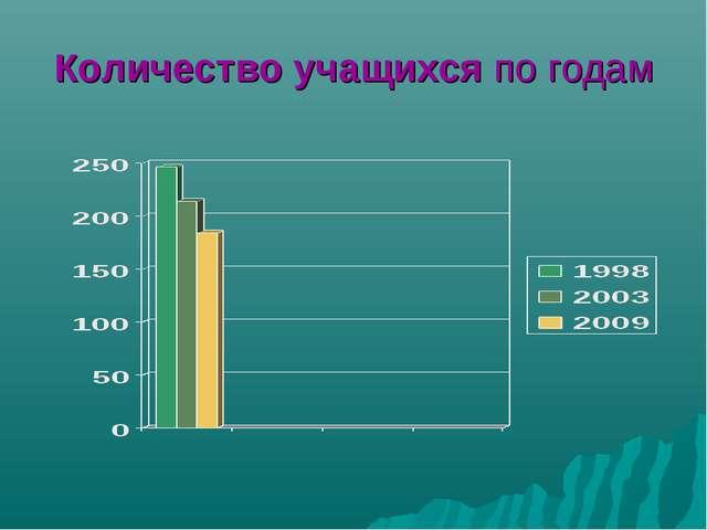 Количество учащихся по годам