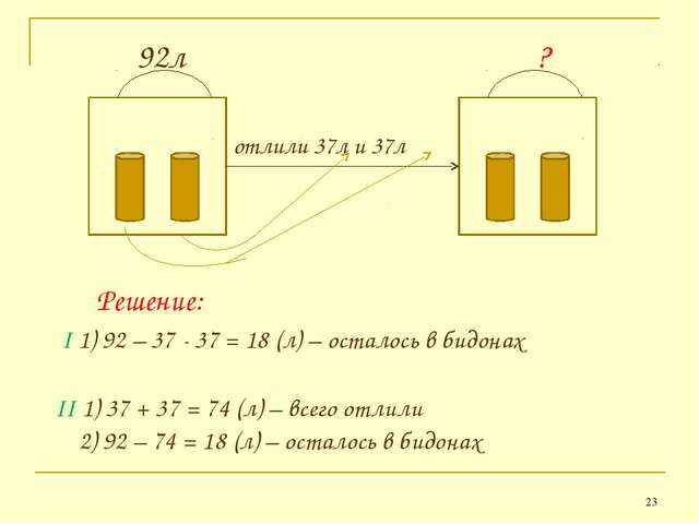 * 92л ? отлили 37л и 37л Решение: II 1) 37 + 37 = 74 (л) – всего отлили 2) 92...