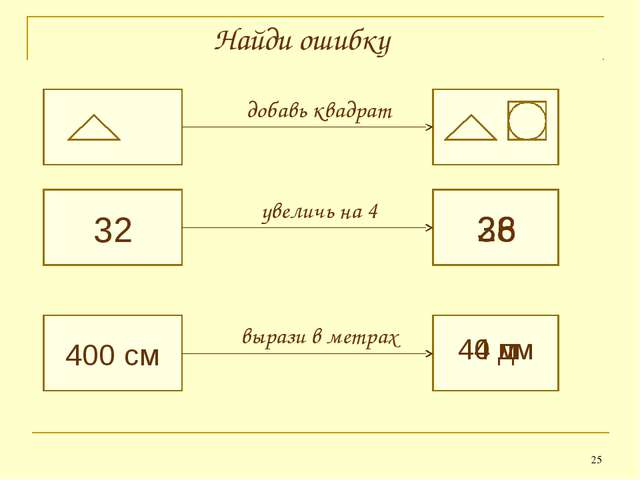 * 32 400 см добавь квадрат 28 40 дм увеличь на 4 вырази в метрах Найди ошибку...