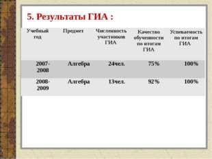 5. Результаты ГИА : Учебный год Предмет Численность участников ГИА Качествооб