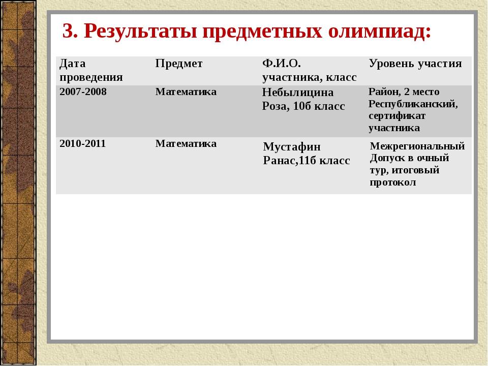 3. Результаты предметных олимпиад: Дата проведения Предмет Ф.И.О. участника,...
