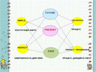 PRESENT FUTURE PAST SIMPLE PERFECT PROGRESSIVE PERFECT - PROGRESSIVE КОНСТАТА