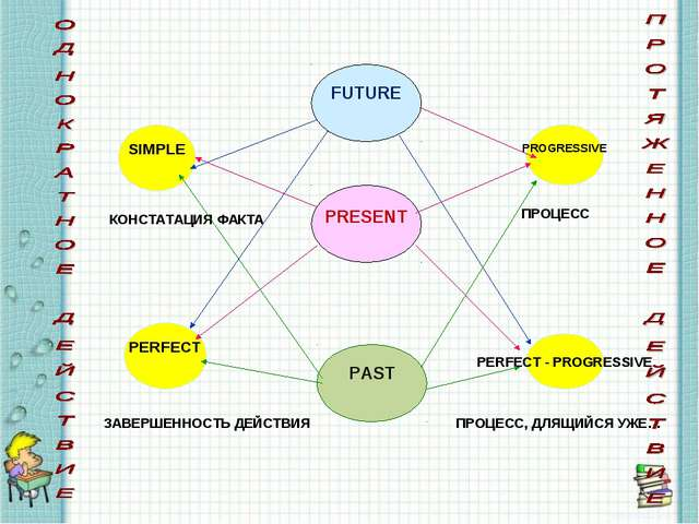 PRESENT FUTURE PAST SIMPLE PERFECT PROGRESSIVE PERFECT - PROGRESSIVE КОНСТАТА...