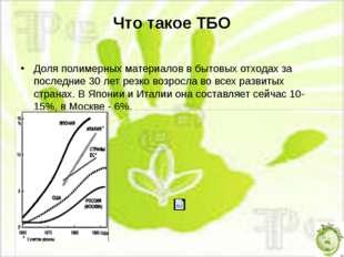 Что такое ТБО Доля полимерных материалов в бытовых отходах за последние 30 ле