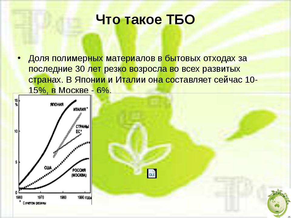 Что такое ТБО Доля полимерных материалов в бытовых отходах за последние 30 ле...