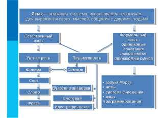 Язык — знаковая система, используемая человеком для выражения своих мыслей, о