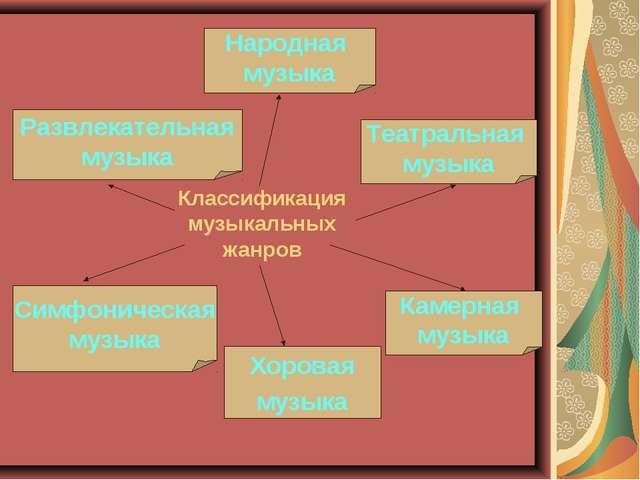 Классификация музыкальных жанров Развлекательная музыка Народная музыка Симфо...