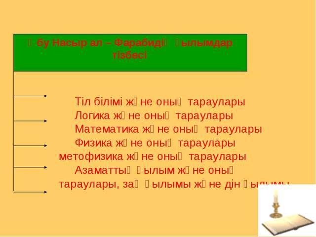 Тіл білімі және оның тараулары Логика және оның тараулары Математика және оны...