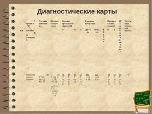 Диагностические карты № п/п Умения и навыки Ф.И. учащегося Таблица умножения