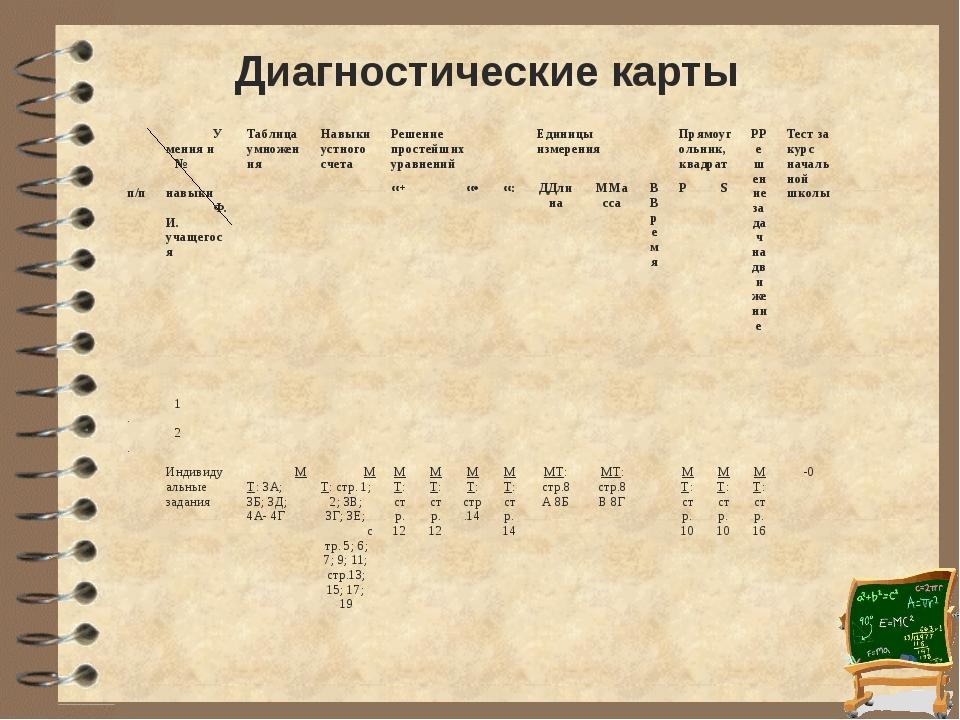Диагностические карты № п/п Умения и навыки Ф.И. учащегося Таблица умножения...