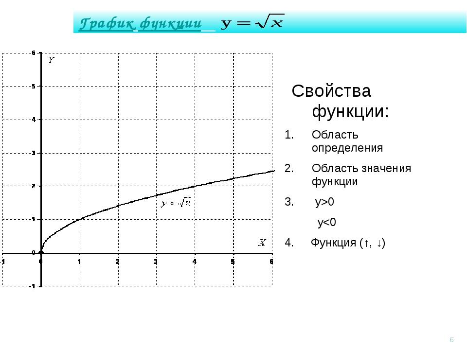 График функции *  Свойства функции: Область определения Область значения фун...