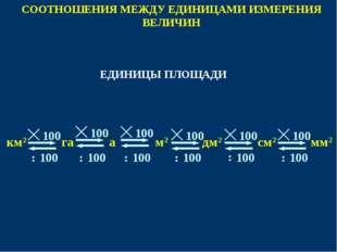 СООТНОШЕНИЯ МЕЖДУ ЕДИНИЦАМИ ИЗМЕРЕНИЯ ВЕЛИЧИН 100 м2 мм2 см2 км2 дм2 100 100